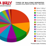 Bullying – Around the World